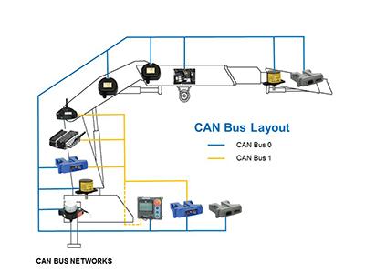 Punto 13 doppia rete can bus